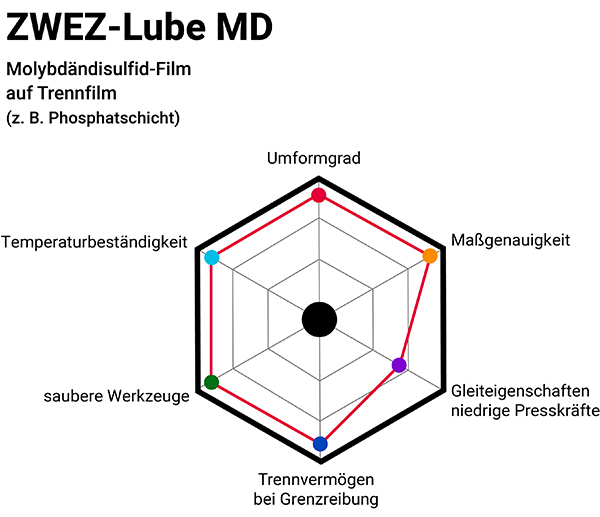 Zwez-Lube MD Infografik mit Phosphatschicht