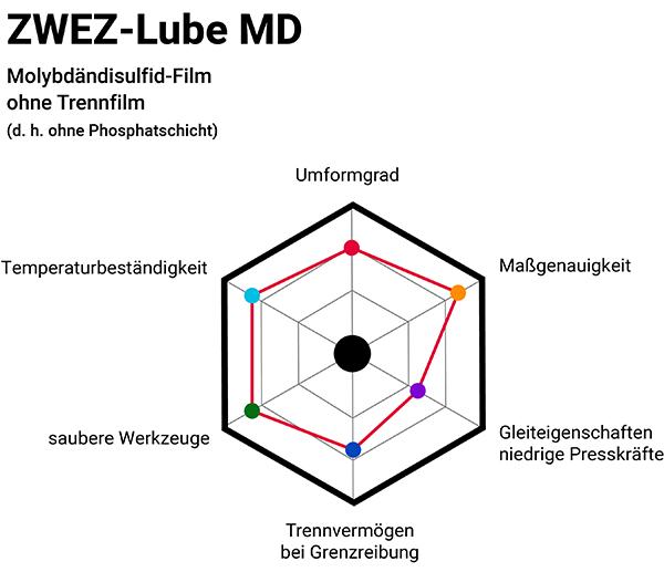 Zwez-Lube MD Infografik ohne Phosphatschicht