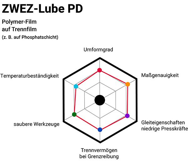 Zwez-Lube PD Infografik mit Phosphatschicht