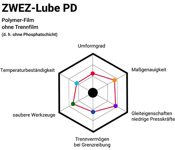 Zwez-Lube PD Infografik ohne Phosphatschicht