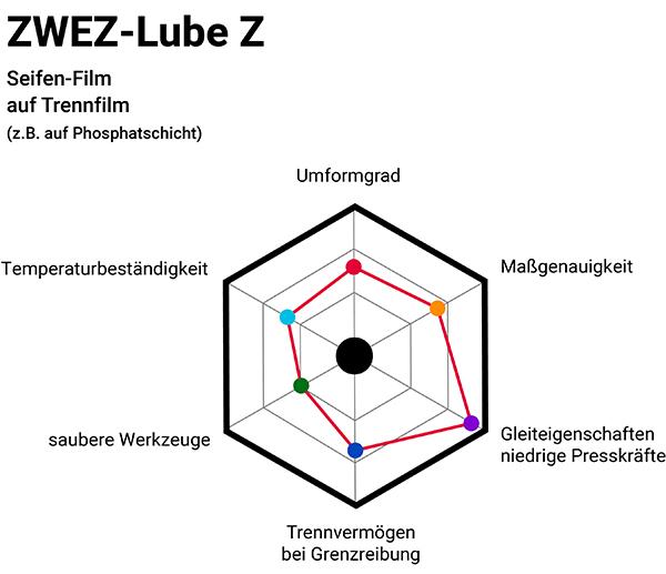 Zwez-Lube Z Infografik mit Phosphatschicht